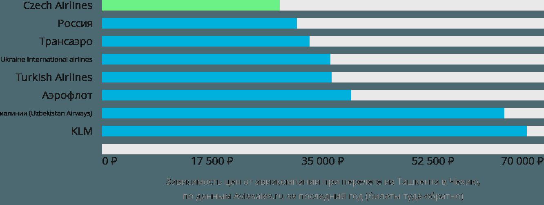 Динамика цен в зависимости от авиакомпании, совершающей перелёт из Ташкента в Чехию