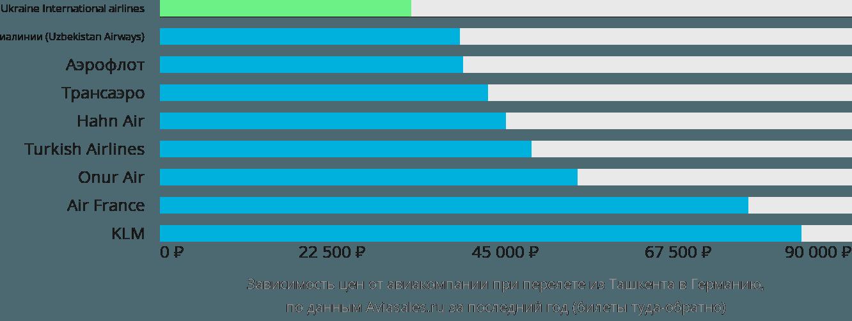 Динамика цен в зависимости от авиакомпании, совершающей перелёт из Ташкента в Германию