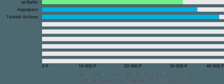 Динамика цен в зависимости от авиакомпании, совершающей перелёт из Ташкента в Данию