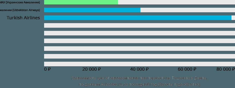 Динамика цен в зависимости от авиакомпании, совершающей перелет из Ташкента в Днепр
