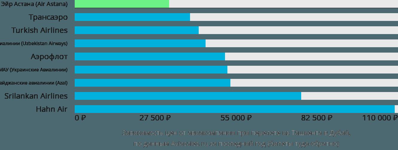 Динамика цен в зависимости от авиакомпании, совершающей перелет из Ташкента в Дубай