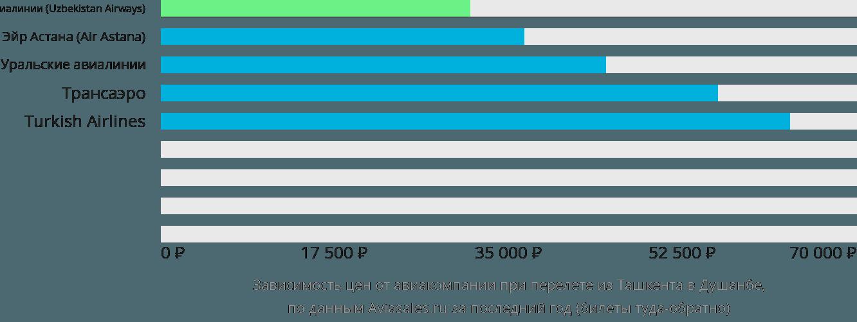 Динамика цен в зависимости от авиакомпании, совершающей перелет из Ташкента в Душанбе