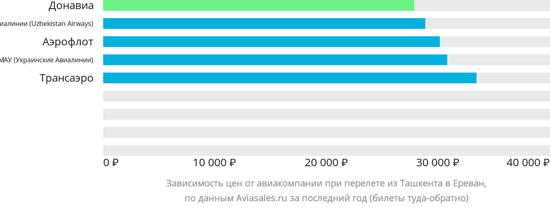 Динамика цен в зависимости от авиакомпании, совершающей перелет из Ташкента в Ереван