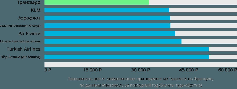 Динамика цен в зависимости от авиакомпании, совершающей перелет из Ташкента во Францию