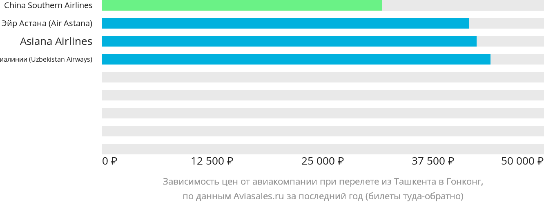 Динамика цен в зависимости от авиакомпании, совершающей перелет из Ташкента в Гонконг