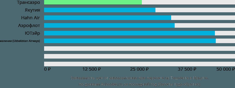 Динамика цен в зависимости от авиакомпании, совершающей перелет из Ташкента в Иркутск