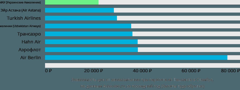 Динамика цен в зависимости от авиакомпании, совершающей перелет из Ташкента в Стамбул