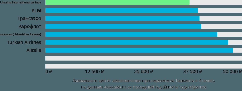 Динамика цен в зависимости от авиакомпании, совершающей перелет из Ташкента в Италию