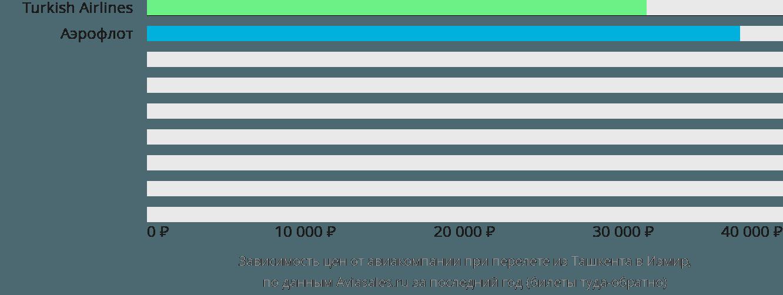 Динамика цен в зависимости от авиакомпании, совершающей перелет из Ташкента в Измир