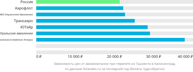 Динамика цен в зависимости от авиакомпании, совершающей перелет из Ташкента в Калининград