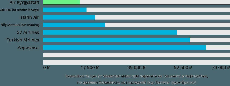 Динамика цен в зависимости от авиакомпании, совершающей перелёт из Ташкента в Кыргызстан