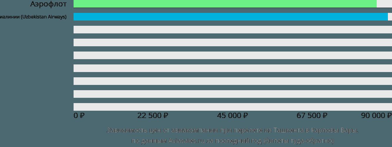 Динамика цен в зависимости от авиакомпании, совершающей перелет из Ташкента в Карловы Вары