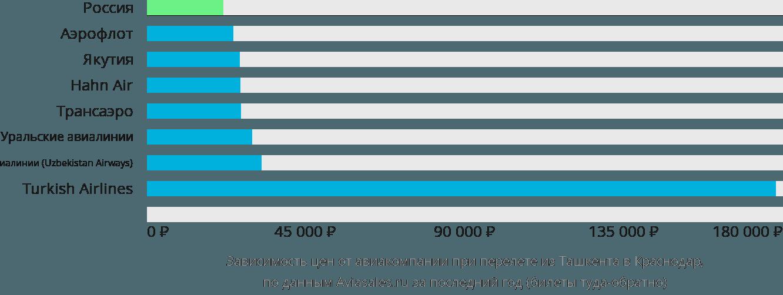 Динамика цен в зависимости от авиакомпании, совершающей перелет из Ташкента в Краснодар