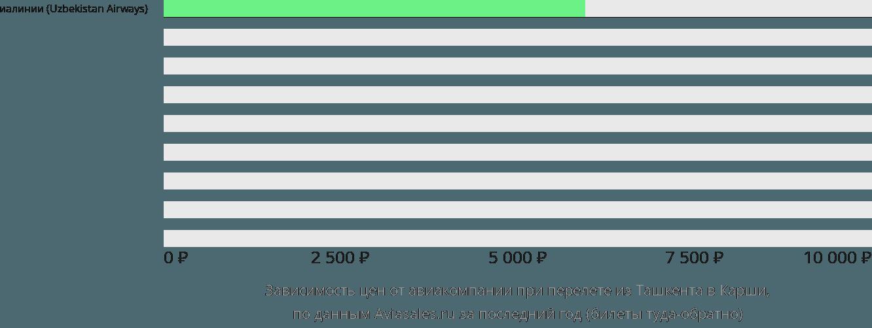 Динамика цен в зависимости от авиакомпании, совершающей перелет из Ташкента в Карши