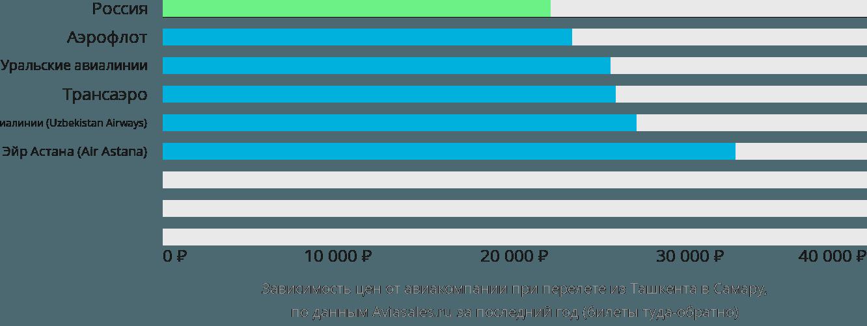 Динамика цен в зависимости от авиакомпании, совершающей перелет из Ташкента в Самару