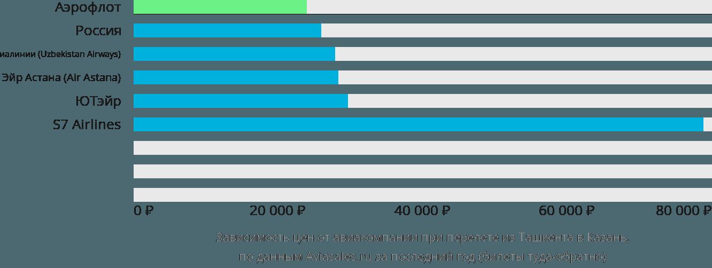Динамика цен в зависимости от авиакомпании, совершающей перелет из Ташкента в Казань
