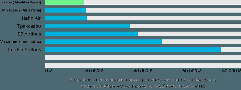 Динамика цен в зависимости от авиакомпании, совершающей перелет из Ташкента в Казахстан