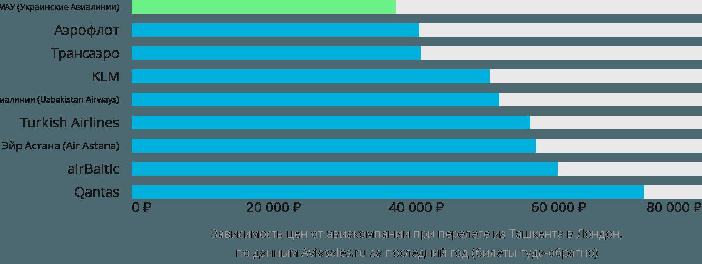 Динамика цен в зависимости от авиакомпании, совершающей перелет из Ташкента в Лондон