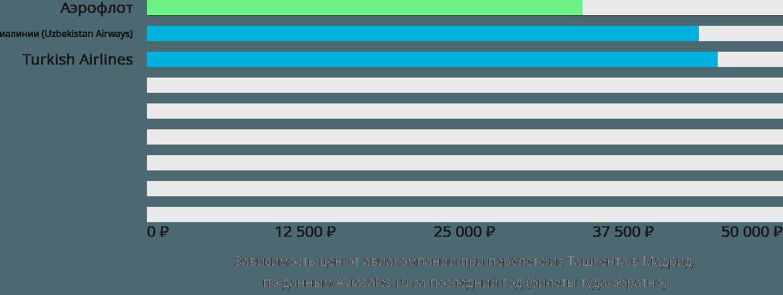 Динамика цен в зависимости от авиакомпании, совершающей перелет из Ташкента в Мадрид
