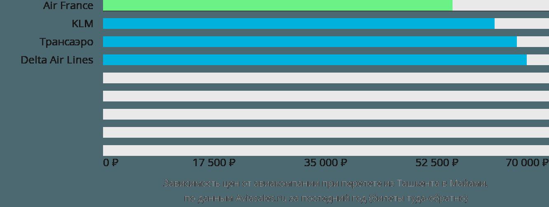 Динамика цен в зависимости от авиакомпании, совершающей перелет из Ташкента в Майами