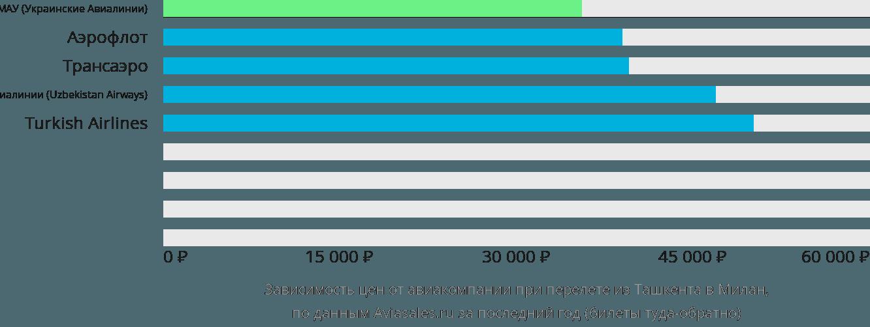 Динамика цен в зависимости от авиакомпании, совершающей перелет из Ташкента в Милан