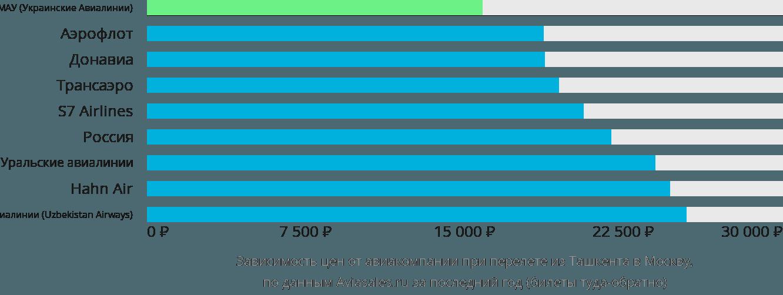 Динамика цен в зависимости от авиакомпании, совершающей перелет из Ташкента в Москву