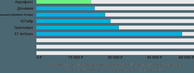 Динамика цен в зависимости от авиакомпании, совершающей перелет из Ташкента в Минеральные воды