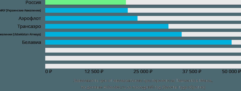 Динамика цен в зависимости от авиакомпании, совершающей перелет из Ташкента в Минск