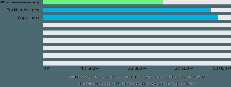 Динамика цен в зависимости от авиакомпании, совершающей перелет из Ташкента в Мюнхен