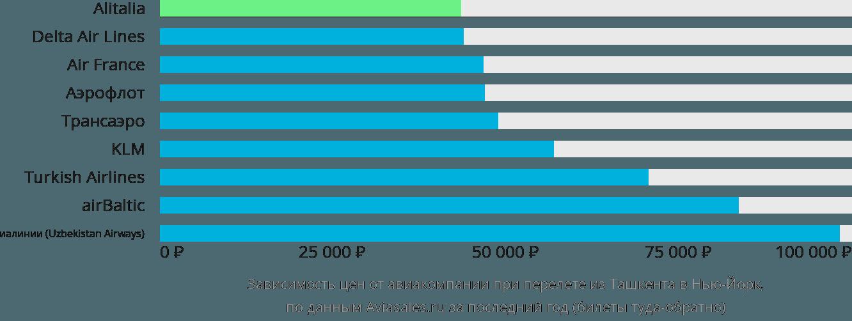 Динамика цен в зависимости от авиакомпании, совершающей перелет из Ташкента в Нью-Йорк