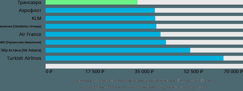 Динамика цен в зависимости от авиакомпании, совершающей перелет из Ташкента в Париж