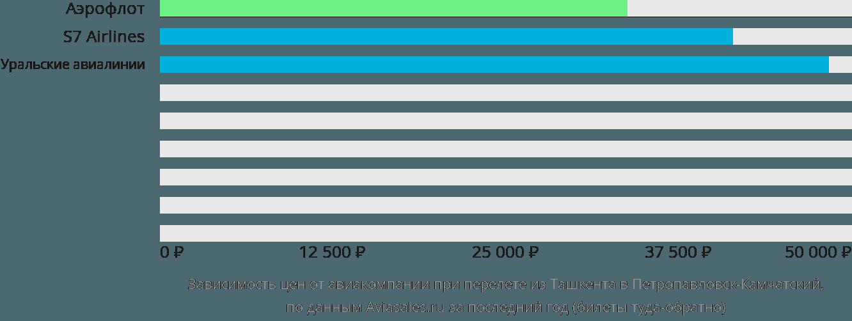 Динамика цен в зависимости от авиакомпании, совершающей перелет из Ташкента в Петропавловск-Камчатский