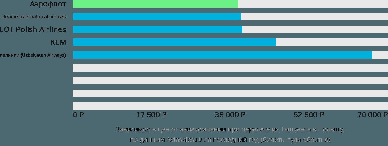 Динамика цен в зависимости от авиакомпании, совершающей перелёт из Ташкента в Польшу