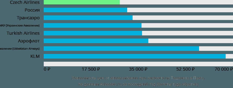 Динамика цен в зависимости от авиакомпании, совершающей перелет из Ташкента в Прагу