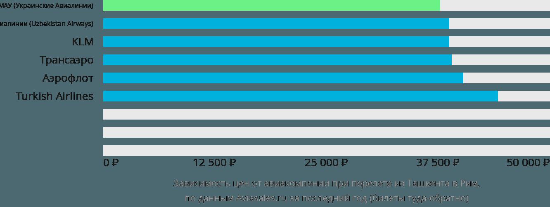 Динамика цен в зависимости от авиакомпании, совершающей перелет из Ташкента в Рим