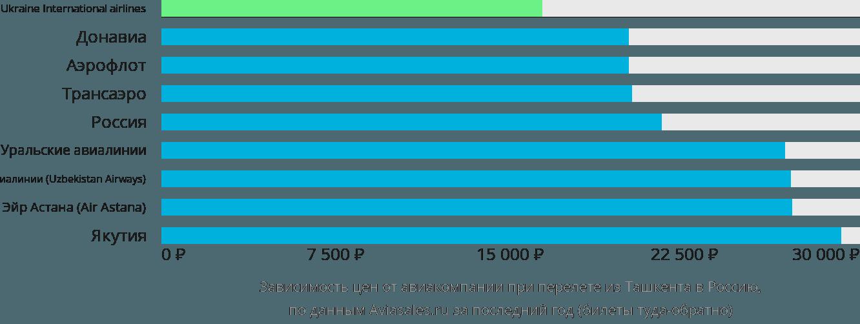 Динамика цен в зависимости от авиакомпании, совершающей перелет из Ташкента в Россию