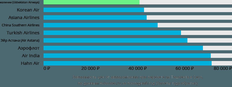 Динамика цен в зависимости от авиакомпании, совершающей перелет из Ташкента в Сеул