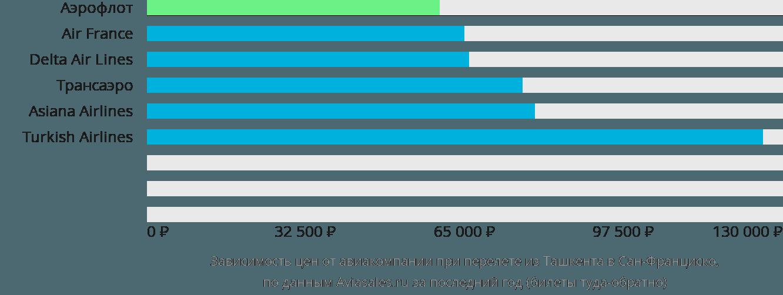 Динамика цен в зависимости от авиакомпании, совершающей перелет из Ташкента в Сан-Франциско