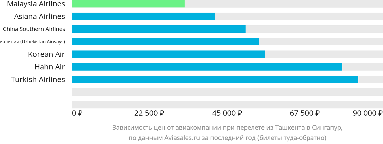 Динамика цен в зависимости от авиакомпании, совершающей перелет из Ташкента в Сингапур