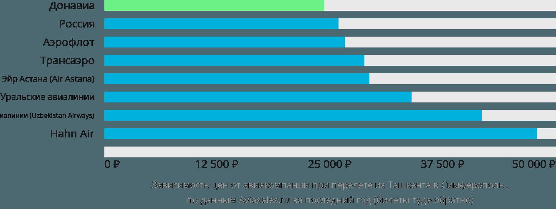 Динамика цен в зависимости от авиакомпании, совершающей перелет из Ташкента в Симферополь