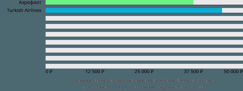 Динамика цен в зависимости от авиакомпании, совершающей перелет из Ташкента в Софию