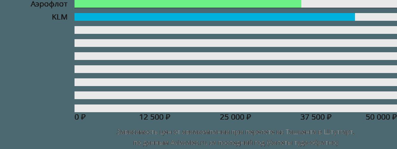 Динамика цен в зависимости от авиакомпании, совершающей перелет из Ташкента в Штутгарт