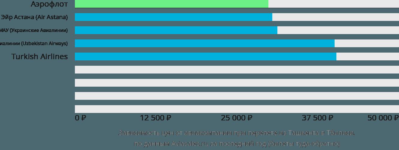 Динамика цен в зависимости от авиакомпании, совершающей перелет из Ташкента в Тбилиси