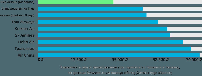 Динамика цен в зависимости от авиакомпании, совершающей перелет из Ташкента в Таиланд