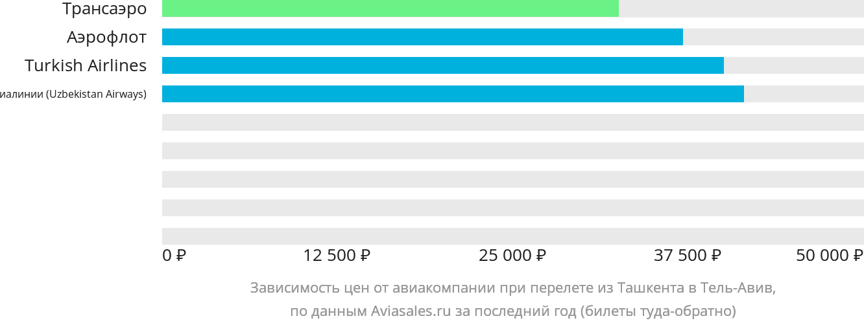 Динамика цен в зависимости от авиакомпании, совершающей перелет из Ташкента в Тель-Авив