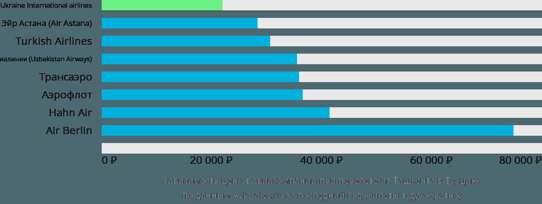 Динамика цен в зависимости от авиакомпании, совершающей перелет из Ташкента в Турцию