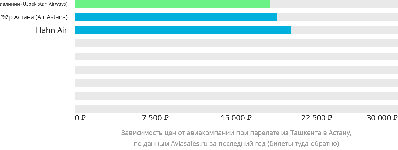 Динамика цен в зависимости от авиакомпании, совершающей перелет из Ташкента в Астану