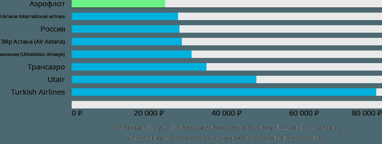 Динамика цен в зависимости от авиакомпании, совершающей перелёт из Ташкента в Украину