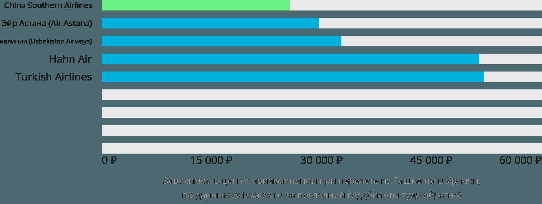 Динамика цен в зависимости от авиакомпании, совершающей перелет из Ташкента в Урумчи