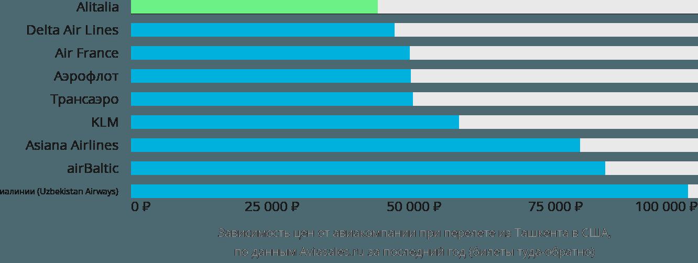 Динамика цен в зависимости от авиакомпании, совершающей перелет из Ташкента в США